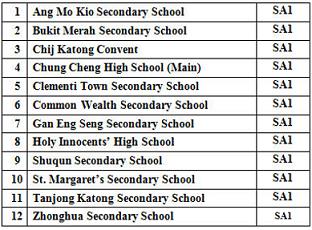 Free SecondaryThree Exam Papers Singapore